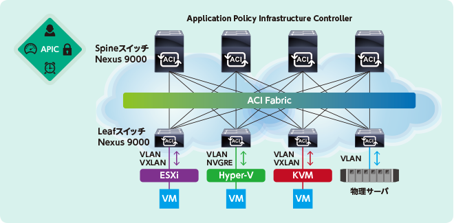 よくわかるACI|CHAPTER 2:「ACI (Cisco Application Centric ...